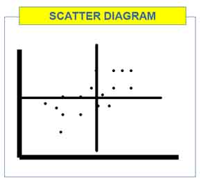 Six sigma analysis tools scatter diagram to show the correlation of in a project such as six sigma manufacturing scatter diagrams are often used to examine the relationship between the data on one with the other data as ccuart Choice Image