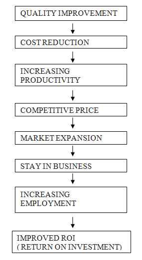 The Basic Concepts Of The Continuous Cost Reduction Program